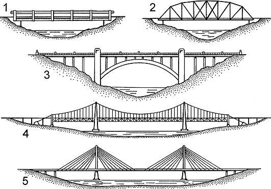 Different types of bridges avirat group